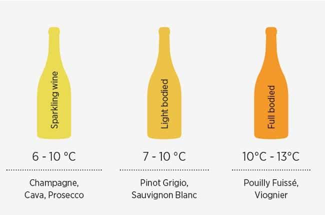 white wine serving temperatures
