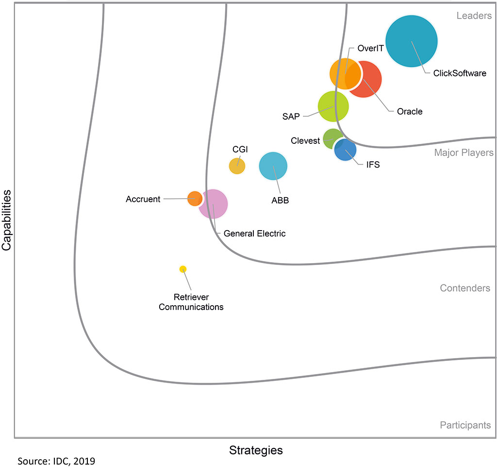 IDC MarketScape for Field Force Management Solutions for Utilities 2018