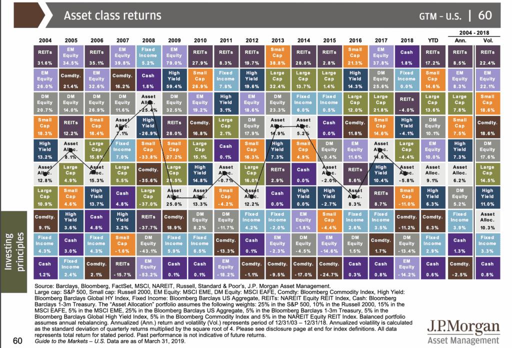 Diversificazione - Asset class returns