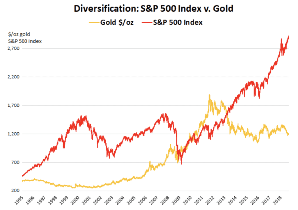 S&P 500 Vs Gold