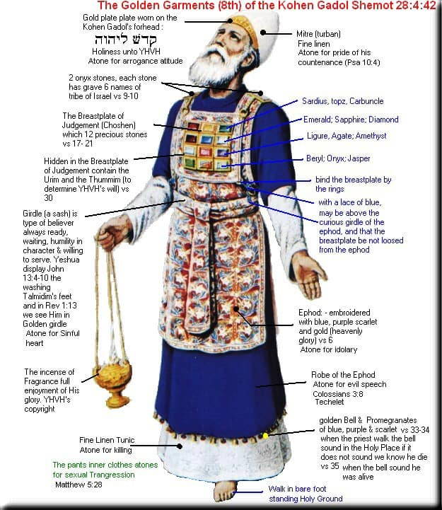 The High Preists outfit and explanations of its parts, from Messianic-Torah-Truth-Seeker.org