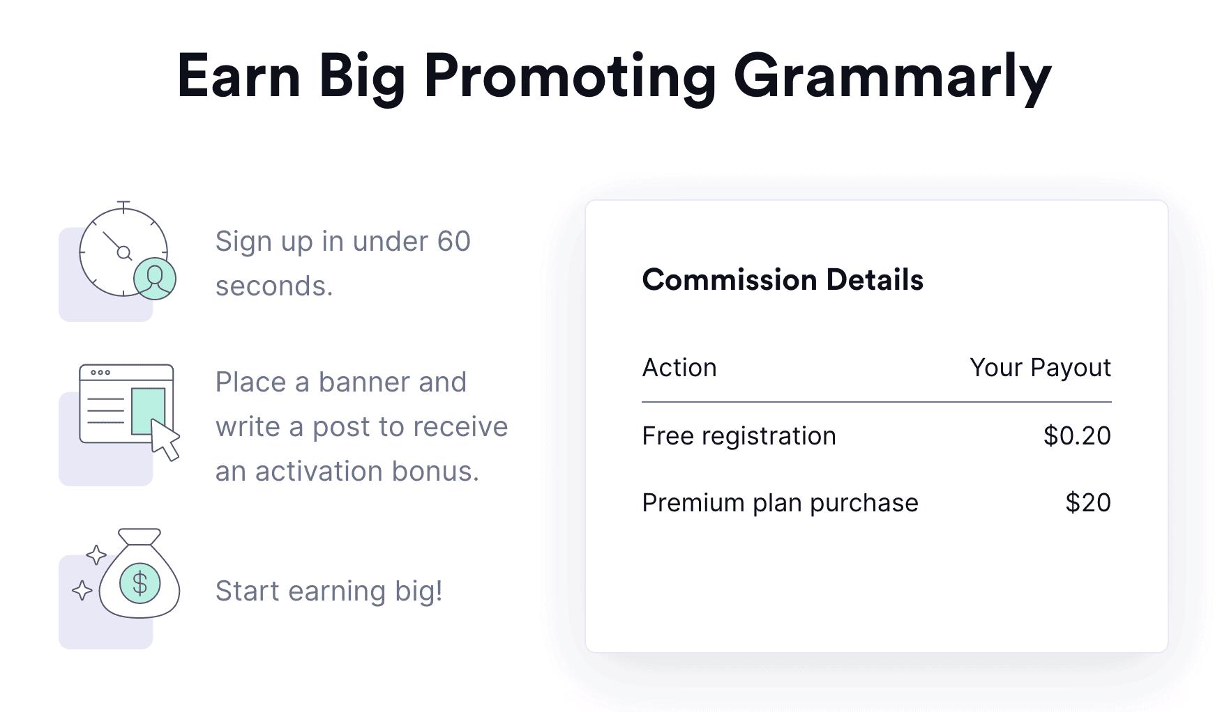 Grammarly Affiliate Program Earn Money