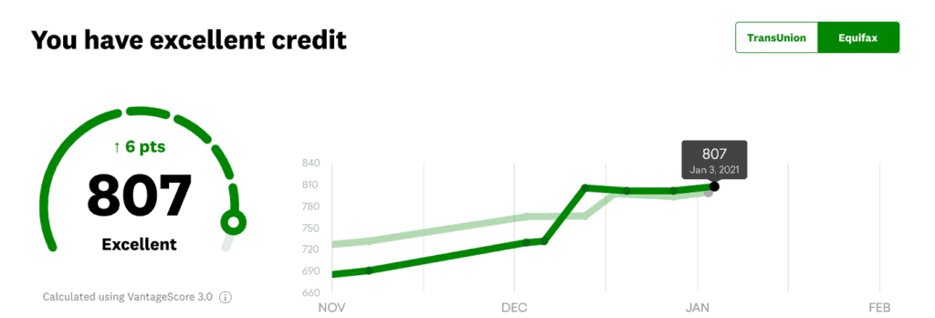 credit score increase after divorce