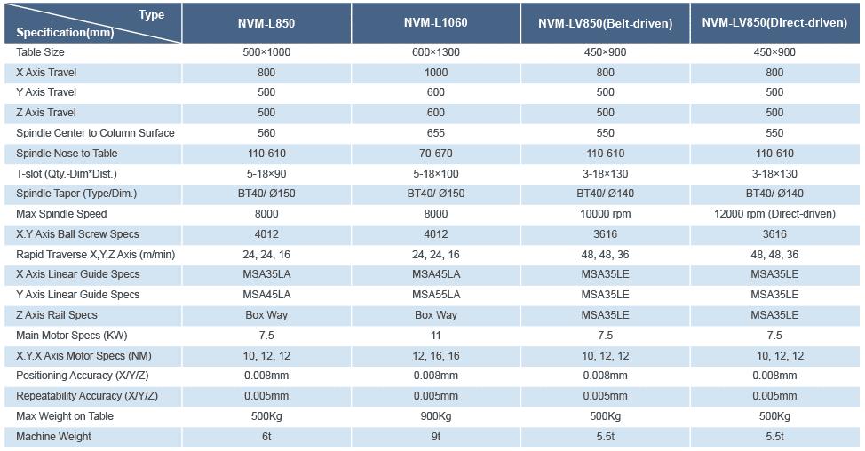 NVM LV850 CHART