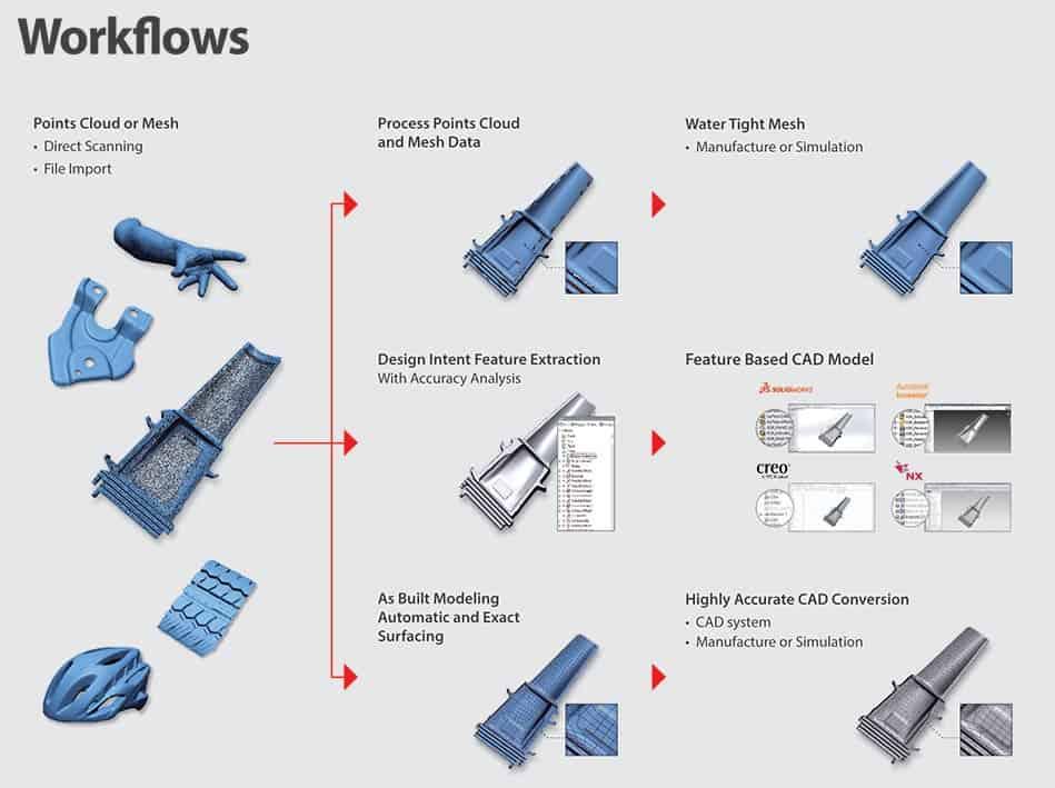 workflows design x geomagic