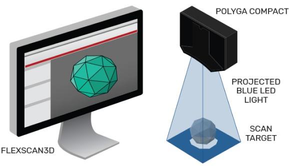 how 3d desktop scanning works