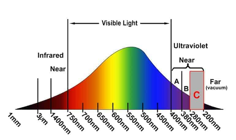UVC Technology Graph for Ultraviolet C