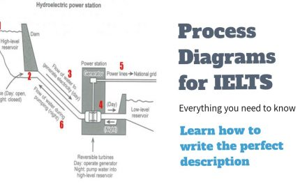 How to Describe a Process Diagram [IELTS Writing Task 1]