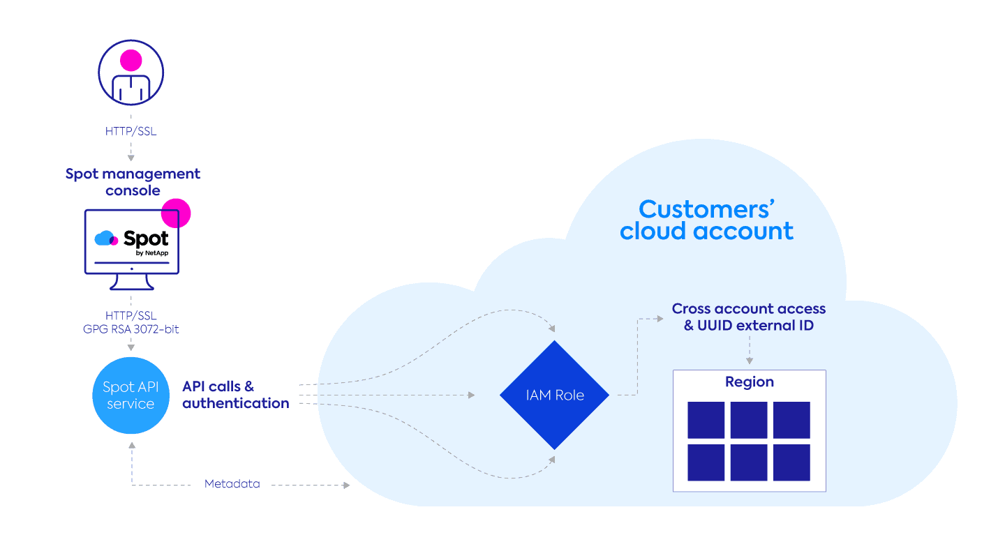 Security diagram for Spot access to customer account