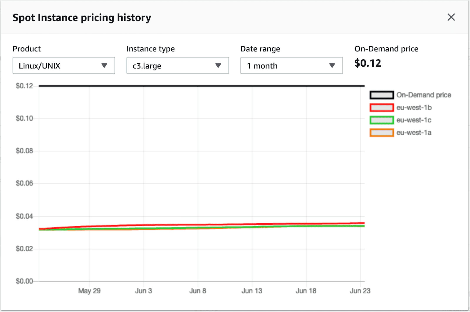 AWS Spot Instance pricing history