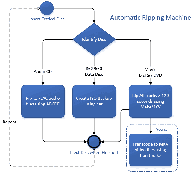 Flowchart of Ripping Process