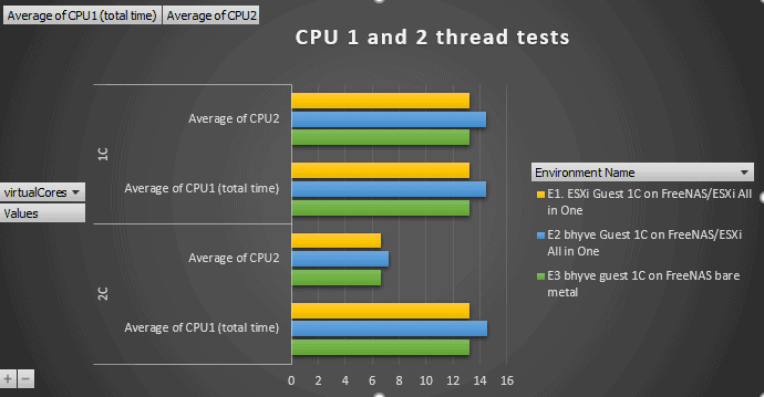 CPU 1 and 2 threaded