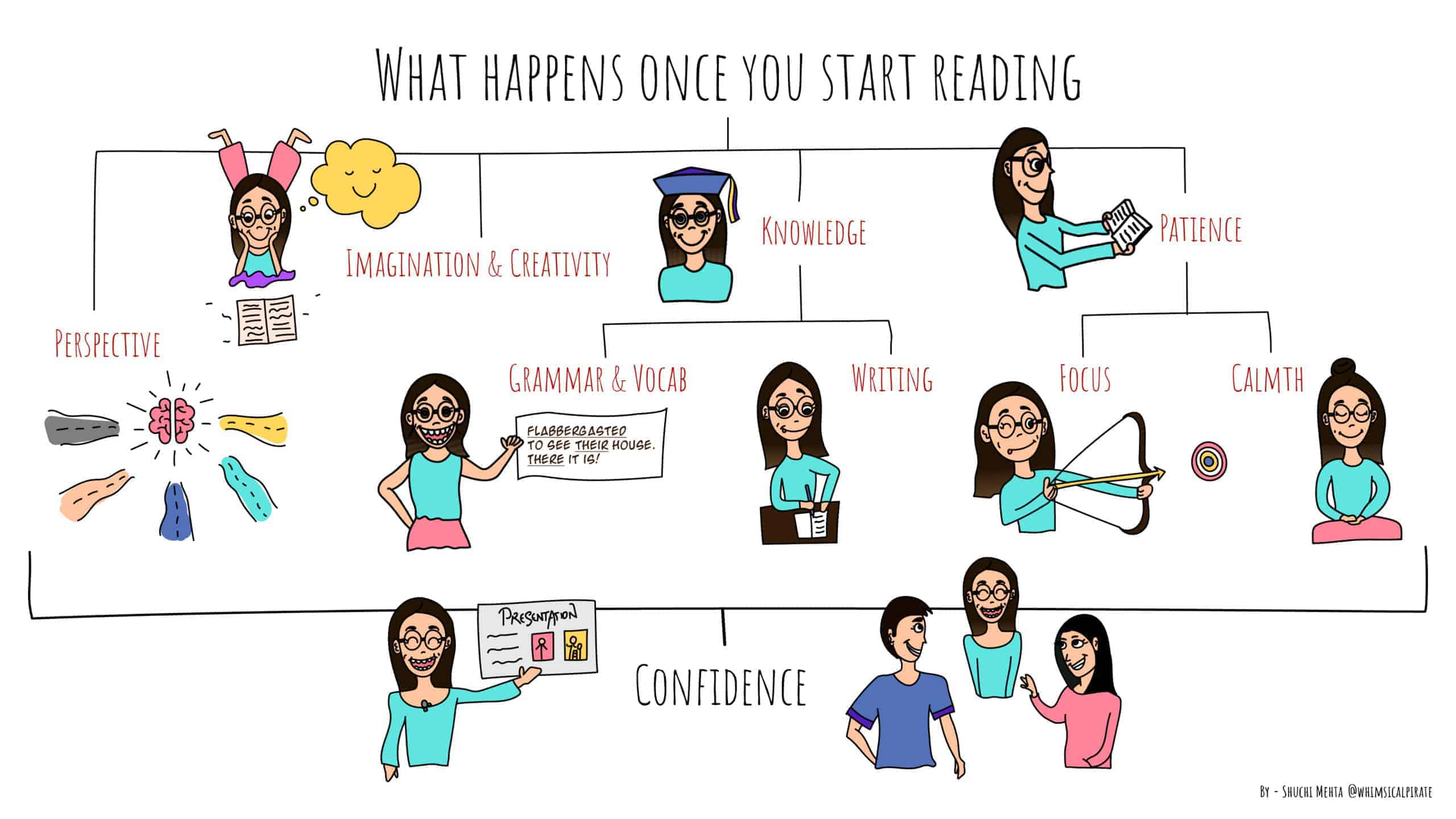 Want To ImproveOutshine Your Personality Read Books