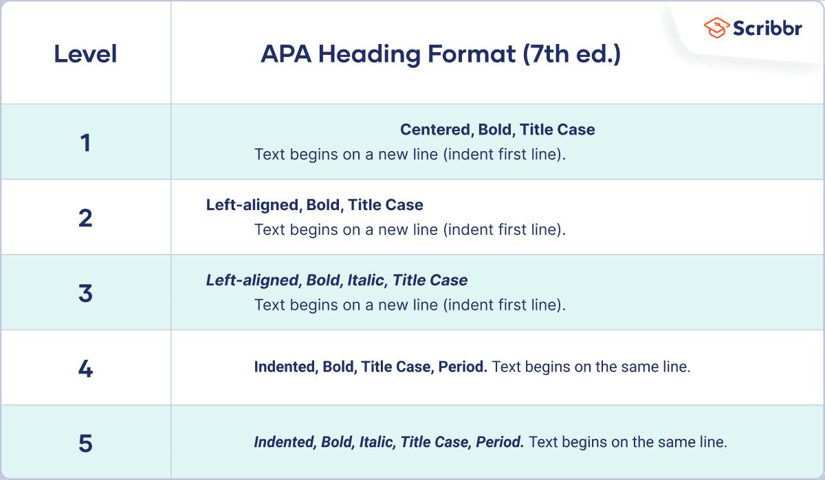 APA headings (7th edition)