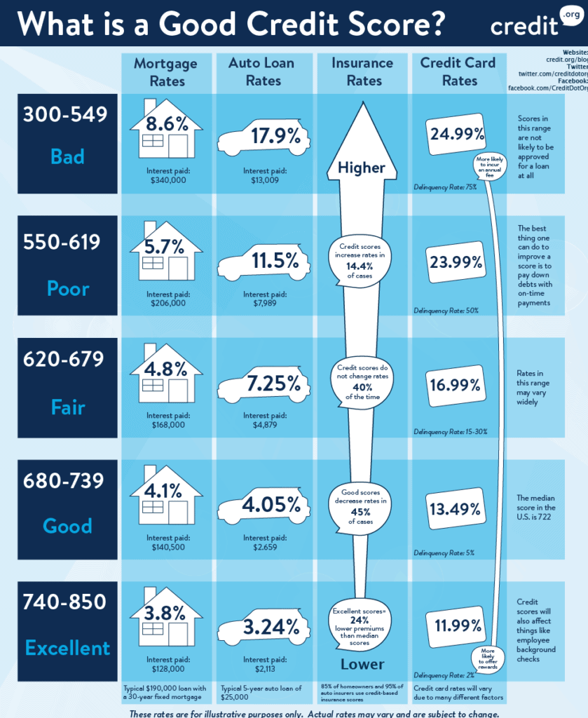 What is a good credit score infographic