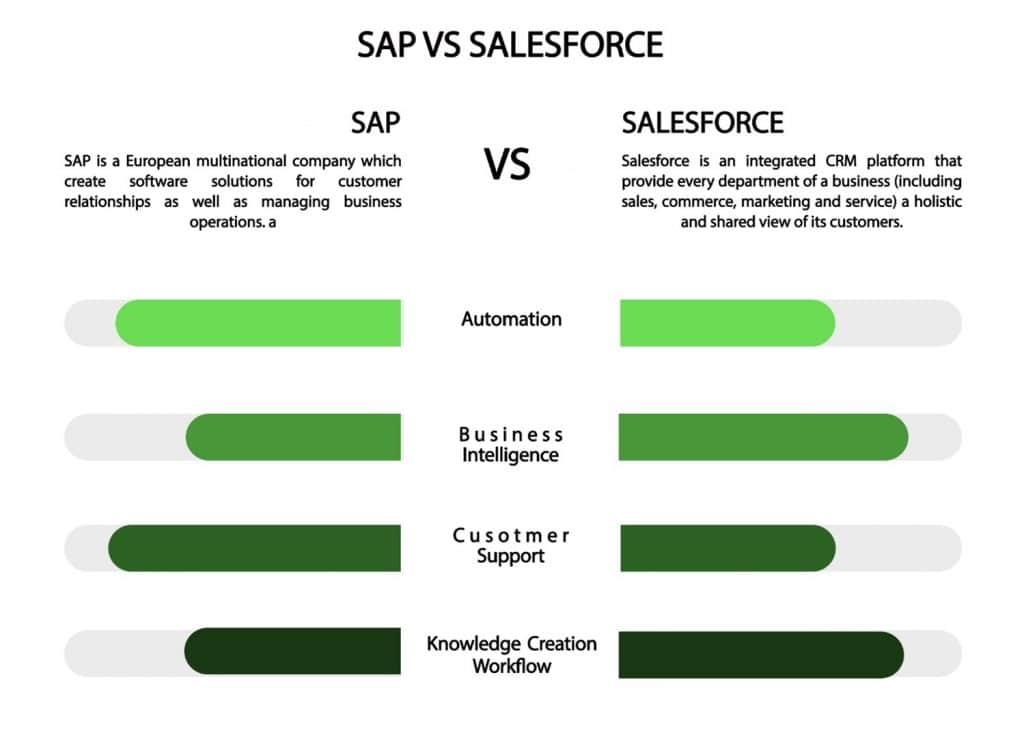 Salesforce Vs SAP
