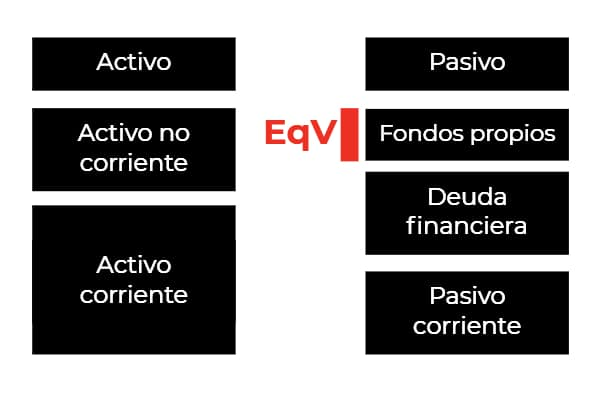 Equity Value en el balance