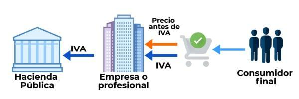 como funciona el IVA
