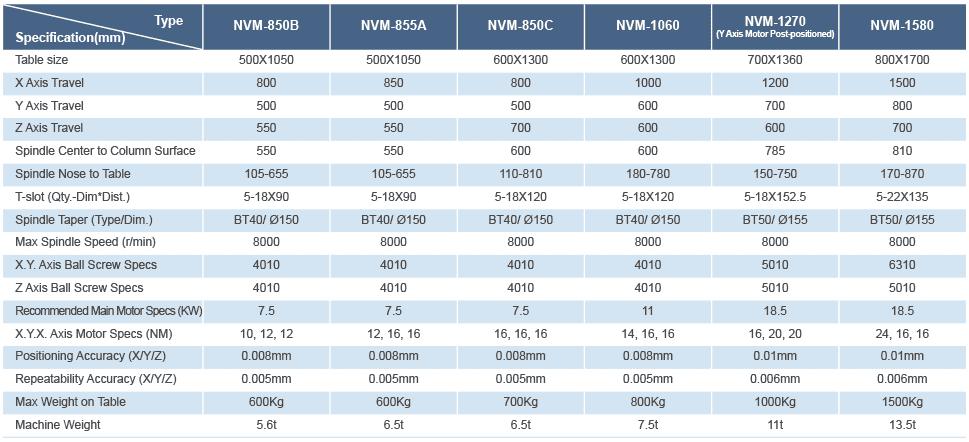 NVM 850B CHART