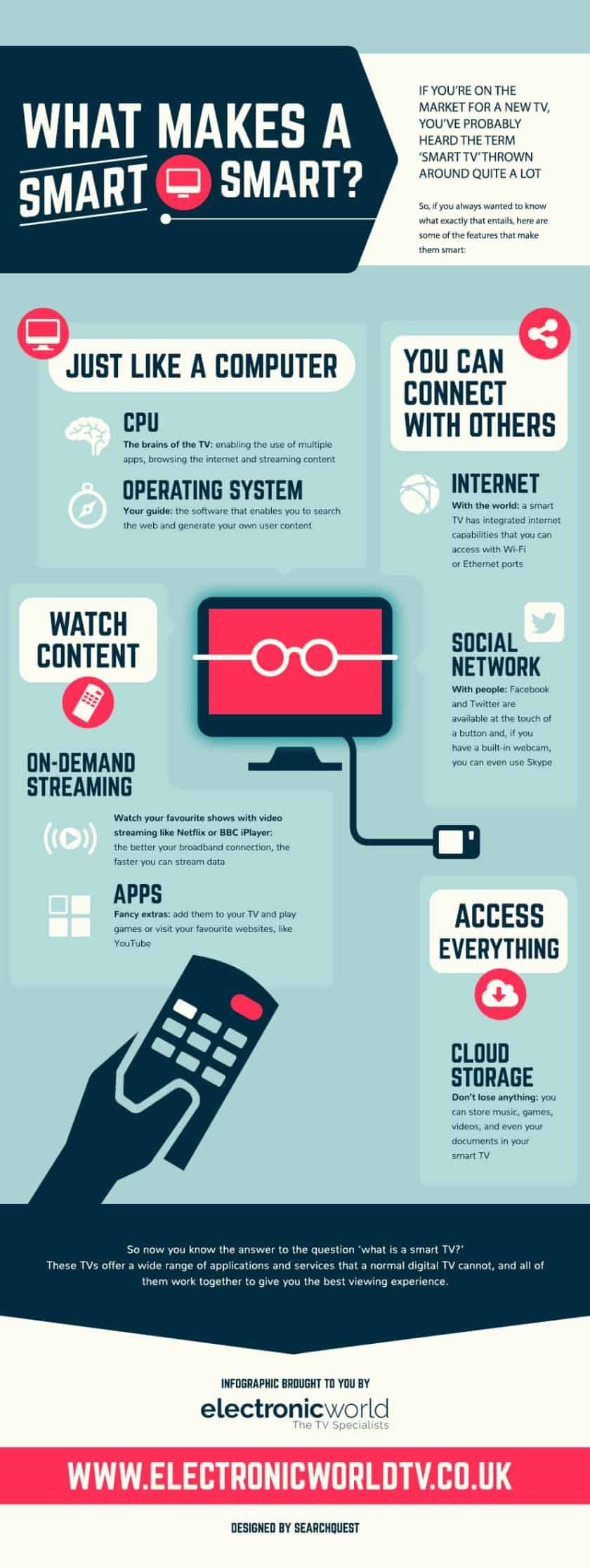 how-to-add-apps-to-a-smart-tv-this-year-infographic