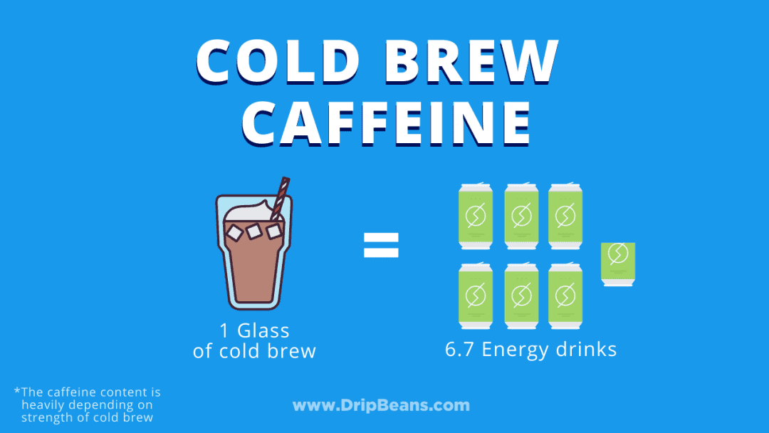 Cold Brew Caffeine, More Than Energy Drinks?