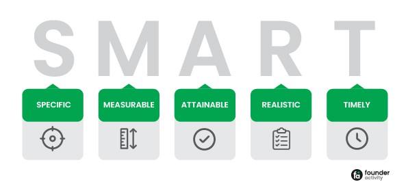 LinkedIn marketing strategy for small business Define your LinkedIn Marketing Goals SMART