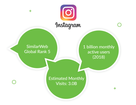 Image result for how instagram is using Django and python