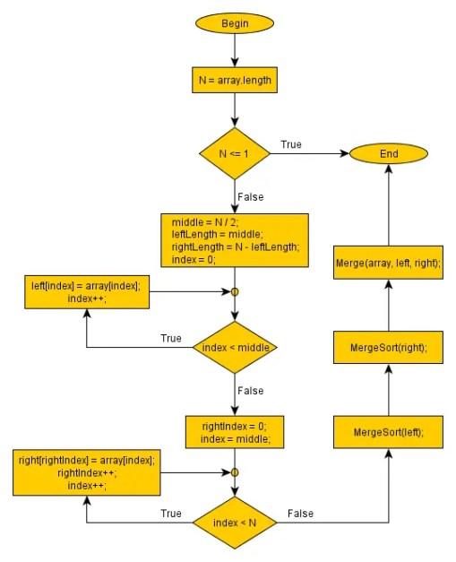 Image result for merge sort flowchart