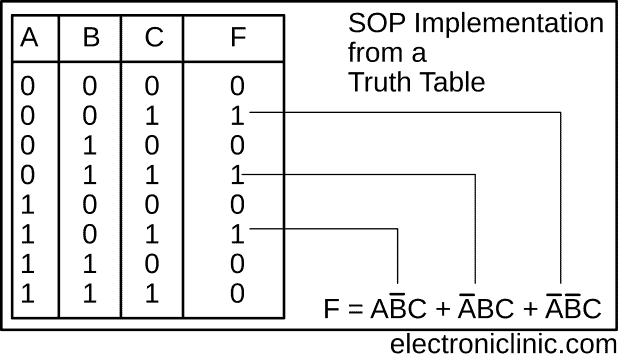 sop and pos