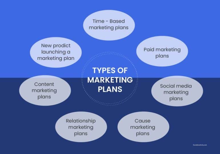Types of marketing plans time based marketing plans paid marketing plans social media marketing plans cause marketing plans relationship marketing plans content marketing plans new product launching a marketing plan infographic  How to Create a Marketing Plan 101: Ultimate Guide for New Business Owners