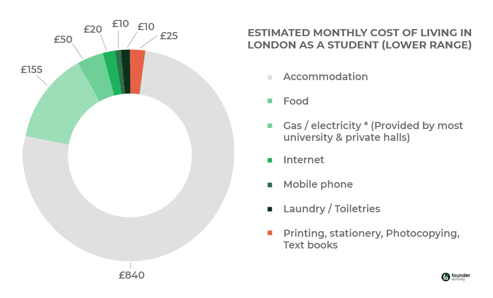 Cost of Living in London for International Students  |  Detailed Guide For you