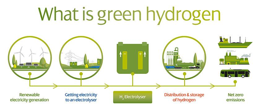 what-is-green-hydrogen-technology