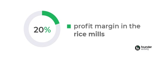 What is the Profit Margin in Rice Mill? Plan & Increase Your Profit