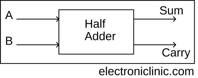 adder, Half adder Block diagram