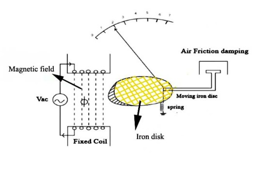 permanent magnet moving coil