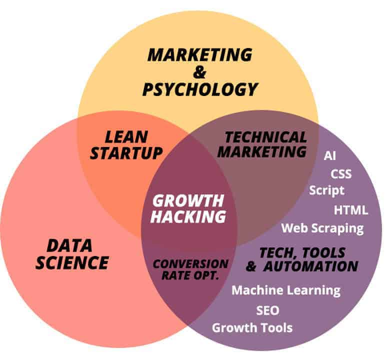 Growth-hacking-marketing-cycle