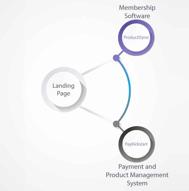 diagram PKS PD - How to integrate PayKickstart campaigns with ProductDyno