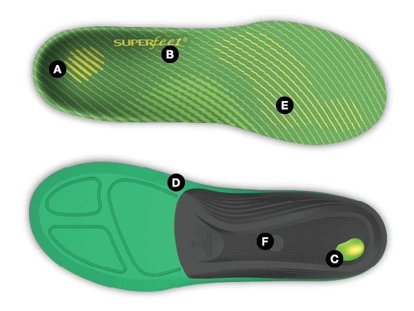 CORRECT Your Plantar Fasciitis: Superfeet Insoles Review