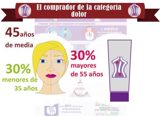 infografia_dolor