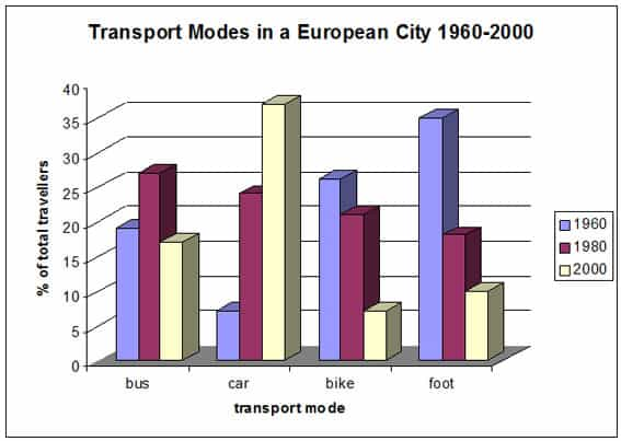 ielts bar chart transportation