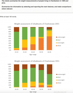 ielts bar chart - charlestown weight distribution