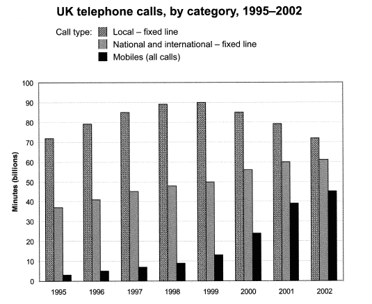 ielts bar chart about phones