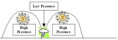 low-pressure-high-pressure-diagram.jpg