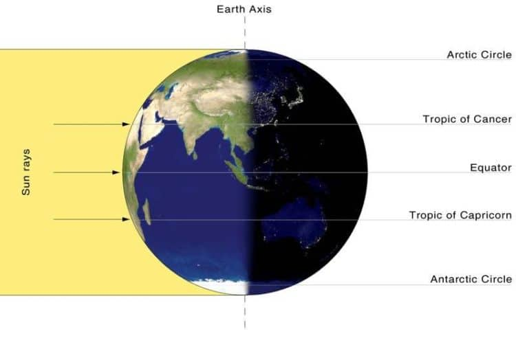 Here you can see how the sunlight hits the Earth at different points in its orbit around the Sun. Image by Colivine. http://commons.wikimedia.org/wiki/File:Orbital_relations_of_the_Solstice,_Equinox_%26_Intervening_Seasons.svg