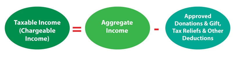 Tax Planning for Individual Income Tax in Malaysia