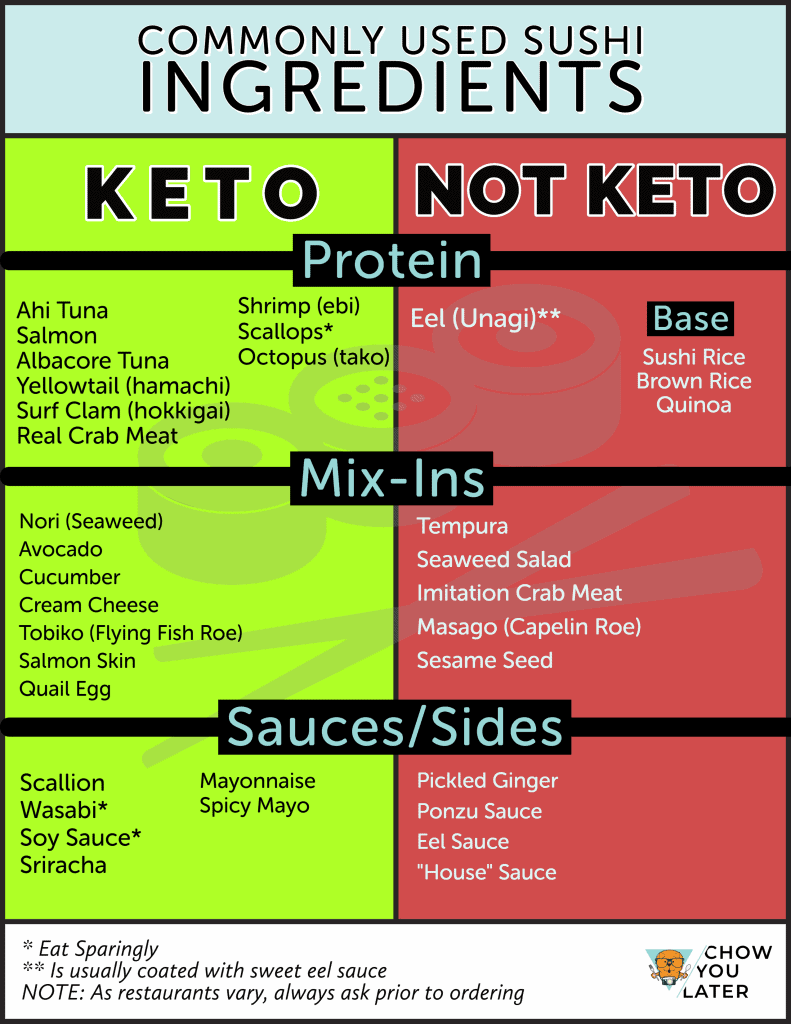 Comparison chart of what sushi ingredients are keto and not keto