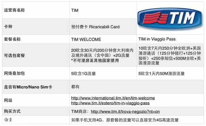 旅游SIM卡
