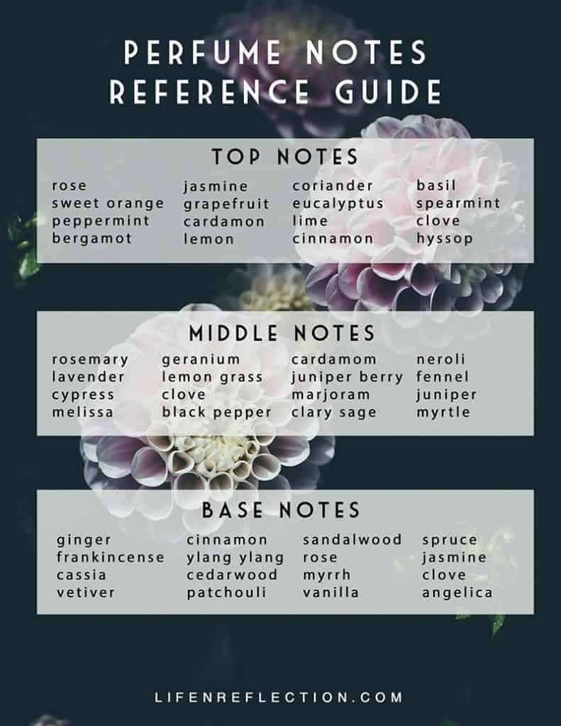 Use this printable perfume notes guide to make your own perfume with essential oils!
