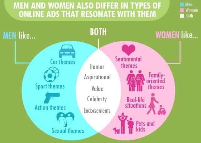 Social Media Habits: Men vs. Women