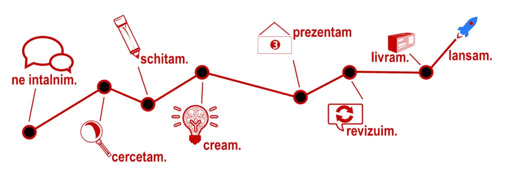 Web Media Marketing - Proces dezvoltare